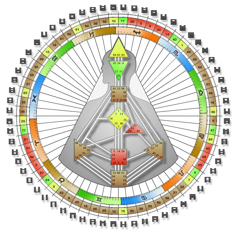 Human Design System Rave Chart